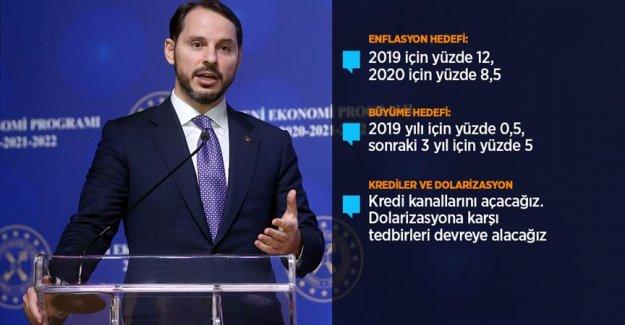 Bakan Albayrak: Yeni Ekonomi Programı'nın ana teması 'Değişim başlıyor'