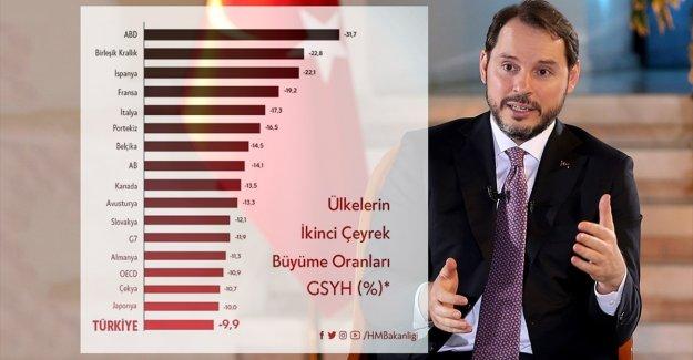 Bakan Albayrak: GSYİH oranımız dünya ülkelerine kıyasla iyi sonuç verdi
